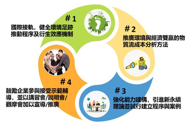 國際接軌, 鼓勵企業參與接受示範輔導...等
