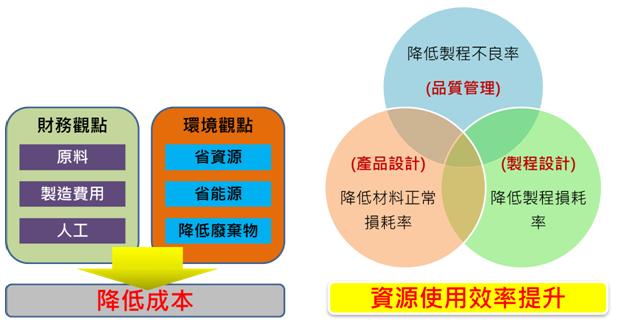 導入物質流成本分析(ISO 14051)之效益