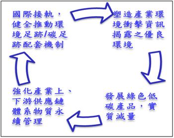 製造業產品環境足跡與資源永續推動計畫(104~107年)