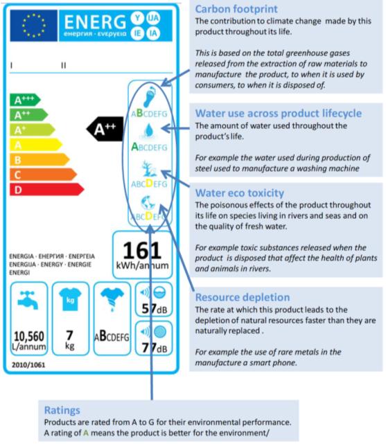 歐盟能源總署研究案中提及在能源效率標示附加環境足跡標籤